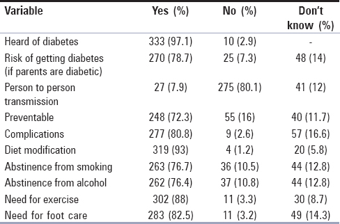 A community-based study on knowledge of diabetes mellitus