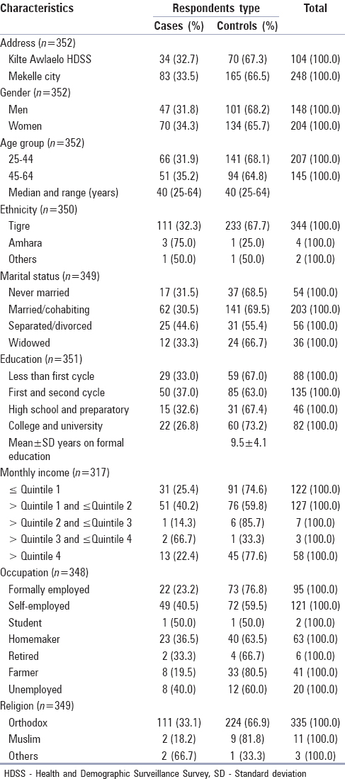 Determinants of hypertension among adults in Tigray