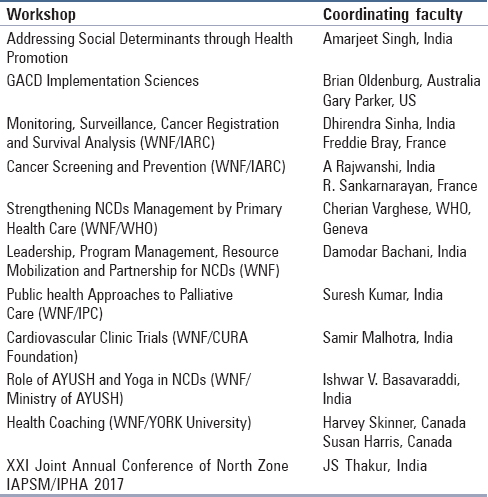 Table 2: Pre-congress workshops 2<sup>nd</sup>-3<sup>rd</sup> Nov 2017