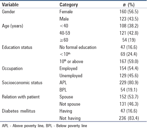 Table 1: Sociodemographic details of primary caregiver of diabetes patients (<i>n</i>=283)