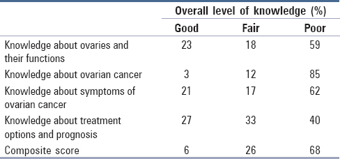 Table 2: Knowledge scores concerning the ovaries and their functions and ovarian cancer - its symptoms, treatment options, and prognosis