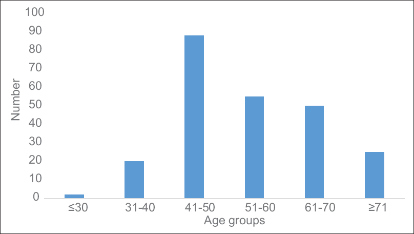 Figure 1: Age distribution of diabetes patients