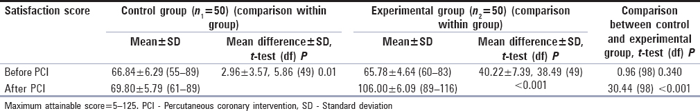 Table 6: Comparison of satisfaction level of patients within and between subjects of control and experimental group (<i>n</i>&#61;100)
