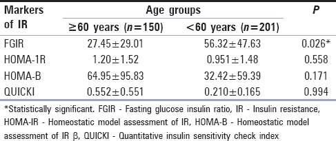 Table 3: Comparison of the markers of insulin resistance; fasting glucose insulin ratio, homeostatic model assessment of insulin resistance, homeostatic model assessment of insulin resistance ß, and quantitative insulin sensitivity check index in study participants aged 60 years or greater