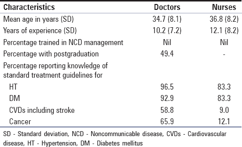Table 2: Characteristics of doctors, nurses, and laboratory technicians