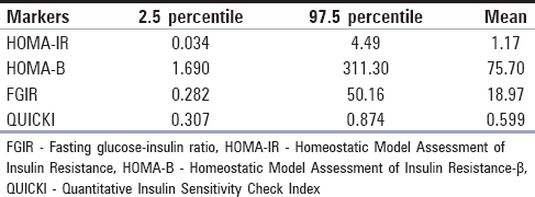 Table 2: Reference interval for markers of insulin resistance such as fasting glucose-insulin ratio, Homeostatic Model Assessment of Insulin Resistance, Homeostatic Model Assessment of Insulin Resistance-β, and Quantitative Insulin Sensitivity Check Index in adult Nigerians aged 40-80 years