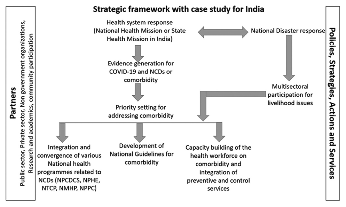Figure 1: Strategic framework with case study from India. NPCDCS - National Programme for Prevention and Control of Cancer, Diabetes, Cardiovascular Diseases and Stroke, NPHE - National Programme on Healthcare for Elderly, NTCP - National Tobacco Control Programme, NMHP - National Mental Health programme, NPPC - National Programme for Palliative care