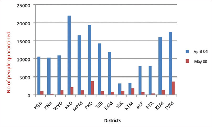 Figure 3: Number of people quarantined on April 4 and May 8, in the districts of Kerala