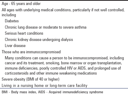 Table 4: People at high-risk for severe illness from COVID-19