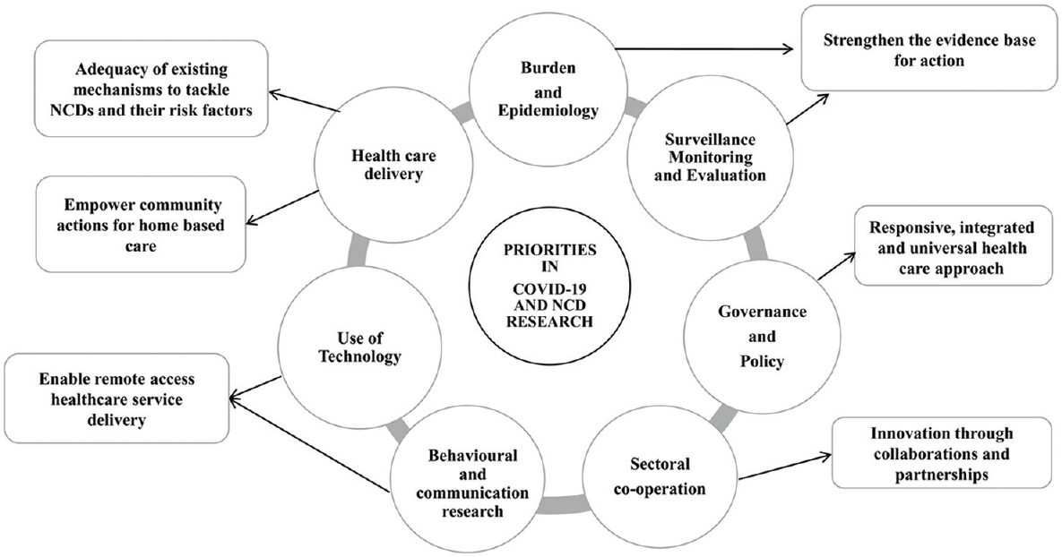 Figure 1: Framework of research priorities in COVID-19 and NCDs