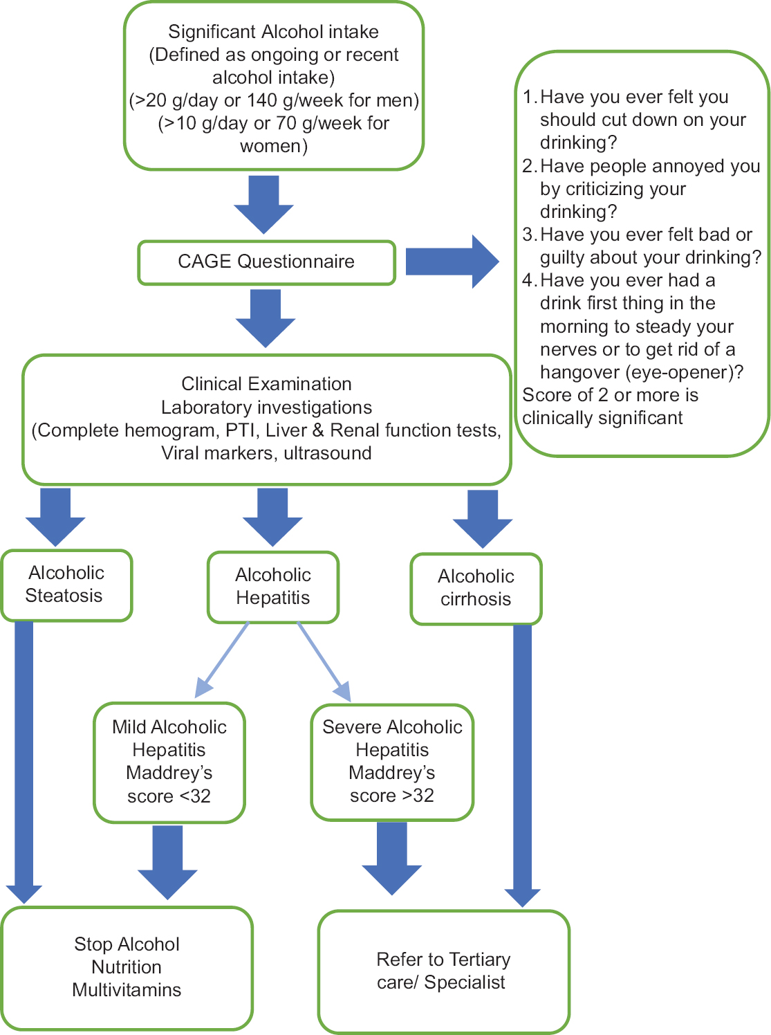 Figure 26: Algorithmic approach for the evaluation and treatment of patients with alcoholic liver disease