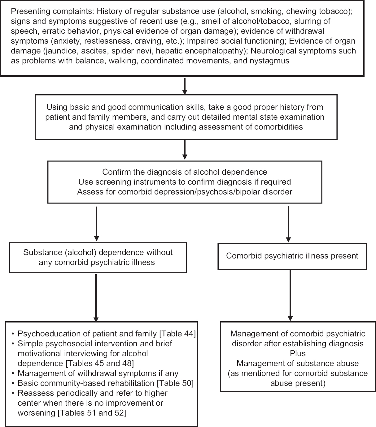 Figure 29: Assessment and management of alcohol dependence at primary and secondary healthcare