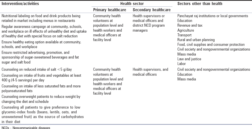 Table 3: Multisectoral interventions applicable to primary and secondary healthcare setting for promotion of healthy diet