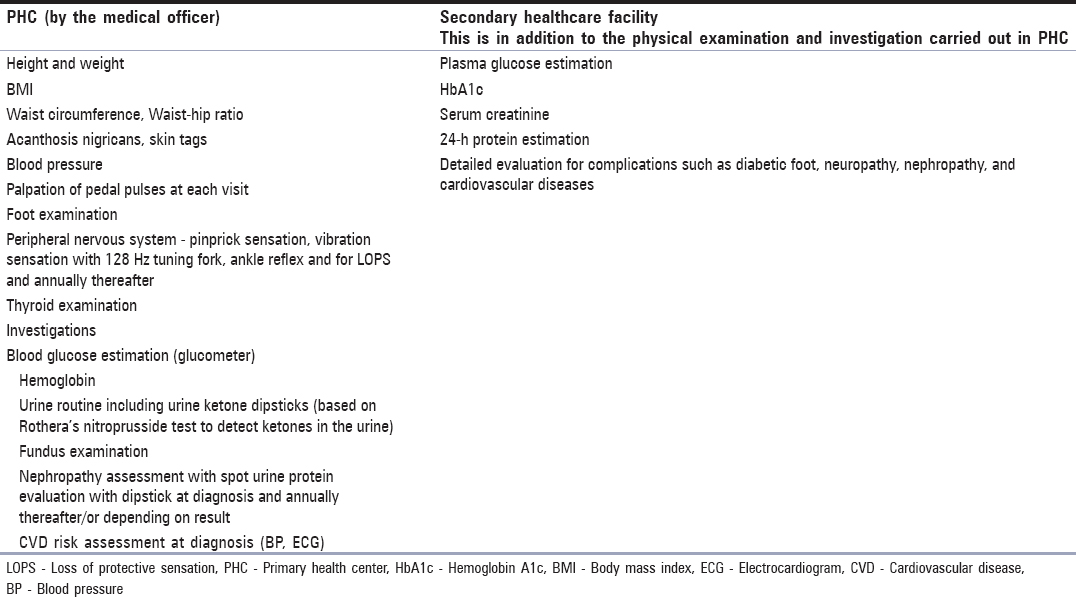 Table 12: Preliminary physical examination and investigations for newly diagnosed cases of diabetes at primary and secondary healthcare facility