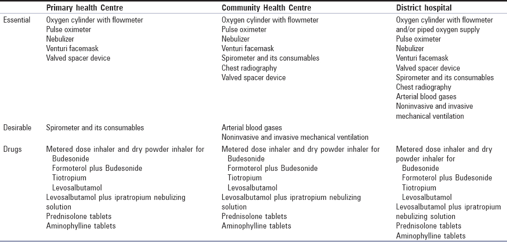 Table 35: Resources and medications required for management of asthma and chronic obstructive pulmonary disease at primary and secondary healthcare setting