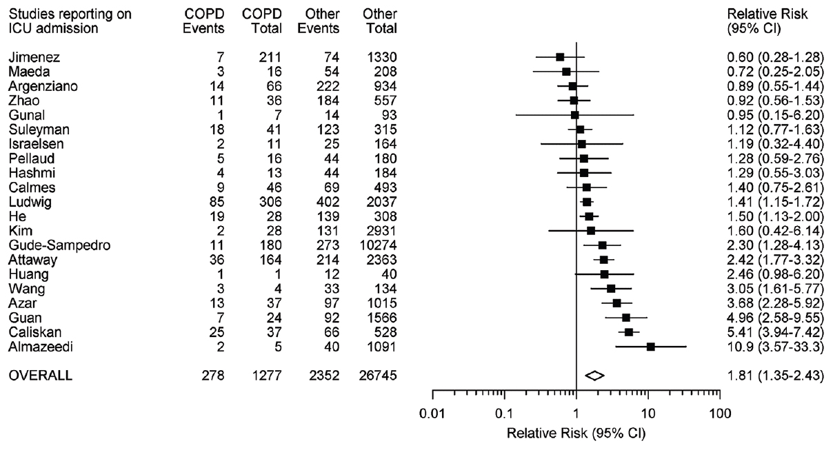Figure 4: Relative risk, and corresponding 95% confidence interval, of need for admission to intensive care unit among coronavirus disease patients with chronic obstructive pulmonary disease